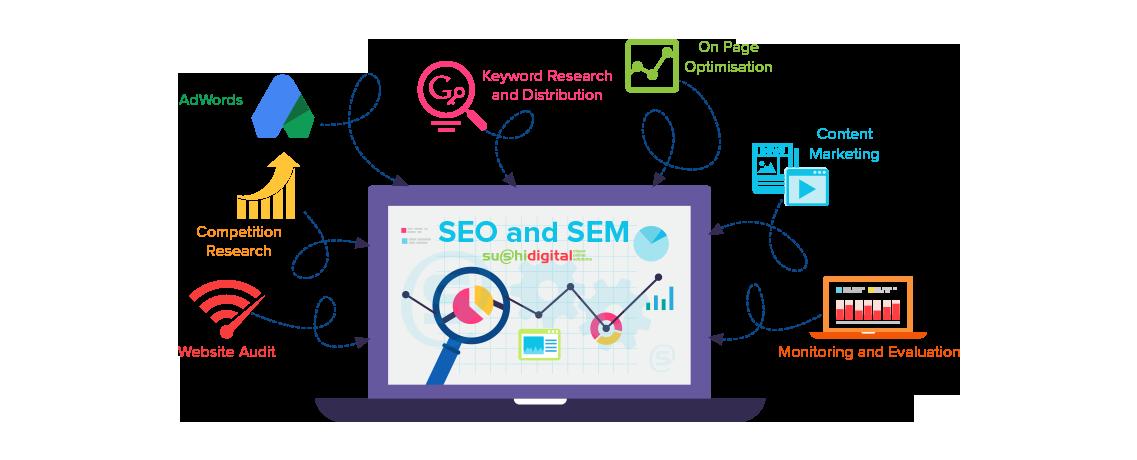 south-florida-seo-digital-marketing-company